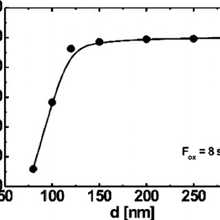 Influence of film thickness d of a sample sputtered at