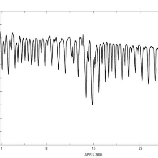 Two-point variable data correction for calibration drift