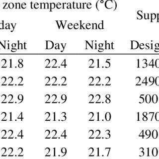 Hourly minimum air flow ratio schedule for zone Z2-NE