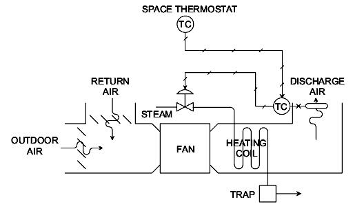 Figure (2) A Cascade Control Application in the HVAC
