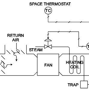 (PDF) Hybrid PID-cascade control for HVAC system