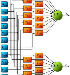 4 hvac system model block diagram [ 850 x 1063 Pixel ]