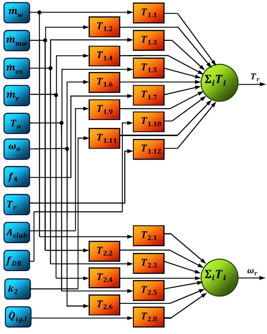 hight resolution of 4 hvac system model block diagram