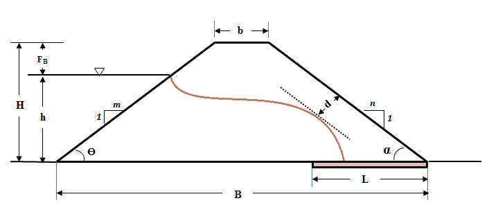 Fig. 1. The general section of homogenous earth dam