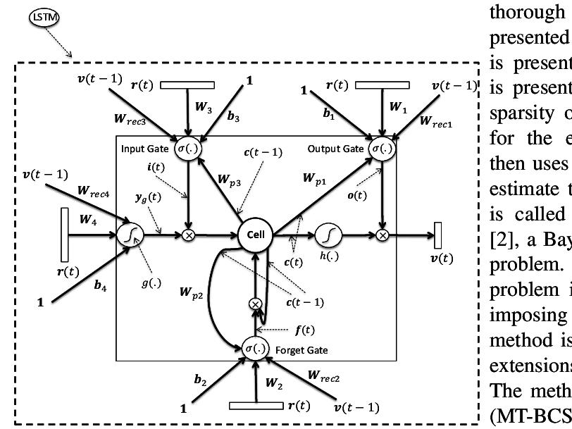 Block diagram of the Long Short-Term Memory (LSTM