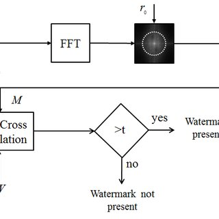 (PDF) Robust Fourier Watermarking for ID Images on Smart