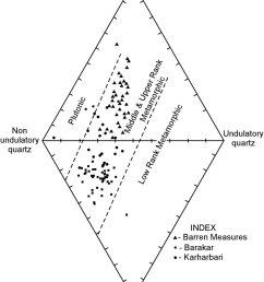plot of damuda sandstones in diamond diagram of basu et al 1975  [ 850 x 1134 Pixel ]