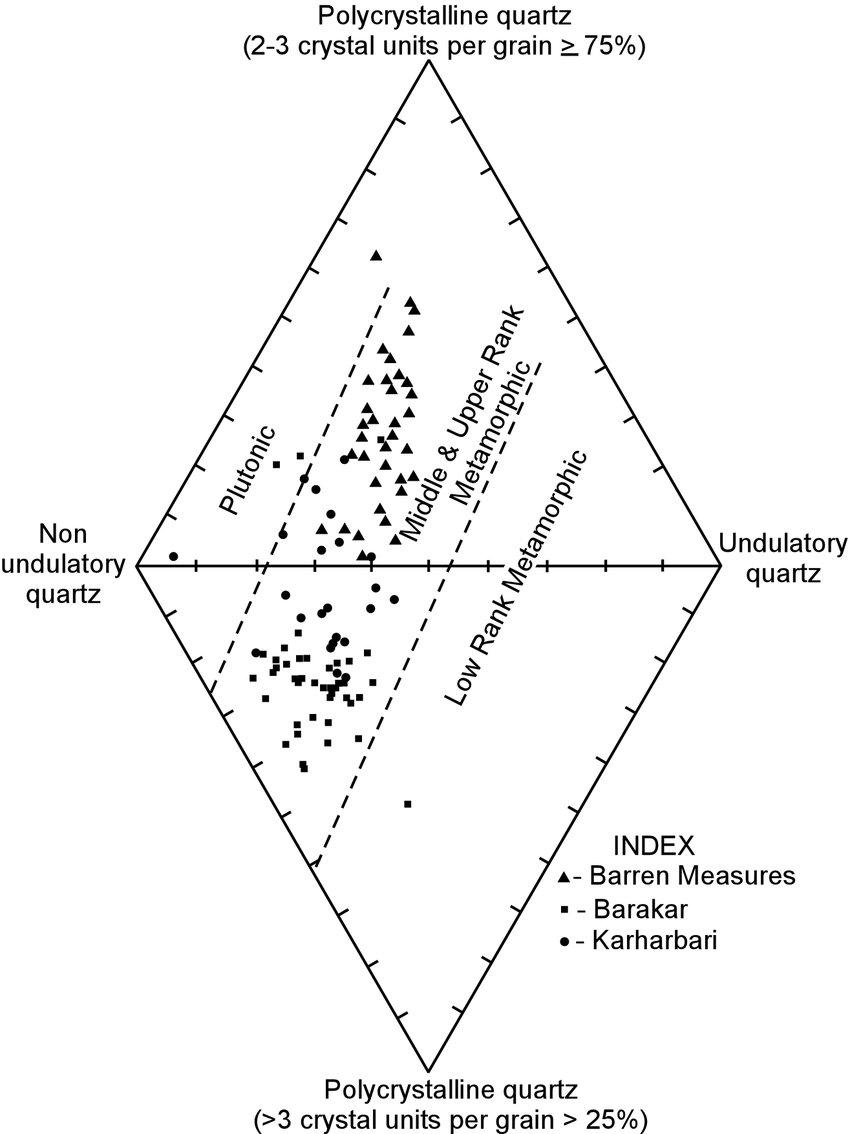 medium resolution of plot of damuda sandstones in diamond diagram of basu et al 1975