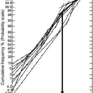 (PDF) Granulometric Analysis of Ib River Sediments Near