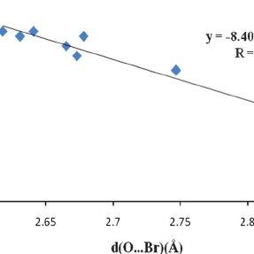 Experimental Procedure Diagram Experimental Equation