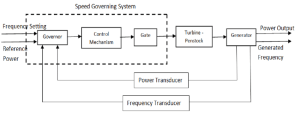 0 Functional Block Diagram of a Hydraulic Power Plant 0