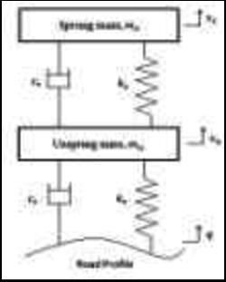 Quarter car model (Passive Suspension) The proposed system