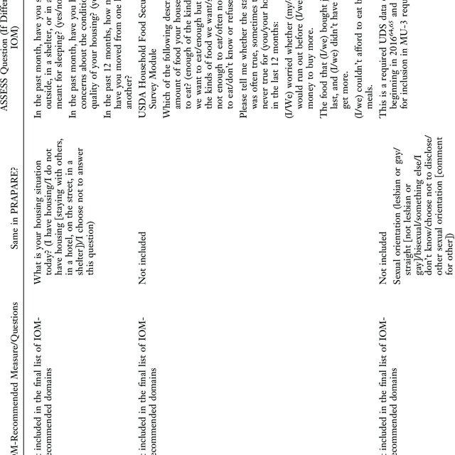 Social determinants of health flowsheet in EPIC