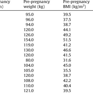 (PDF) The perspectives of obese women receiving antenatal