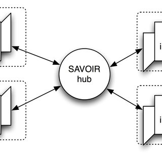 the HSVO platform in use with different simulation and