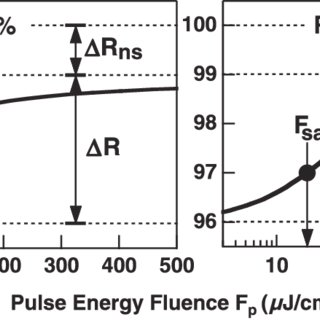 (PDF) Optical Characterization of Semiconductor Saturable