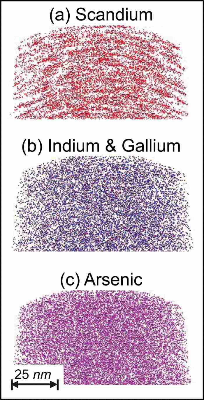 hight resolution of  color online atomic distributions for a scandium b indium