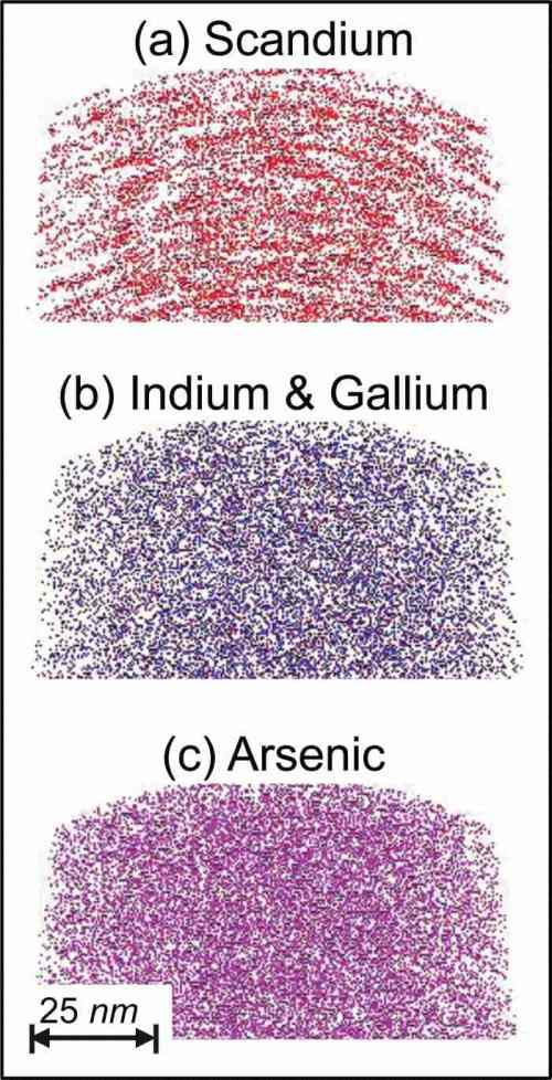small resolution of  color online atomic distributions for a scandium b indium