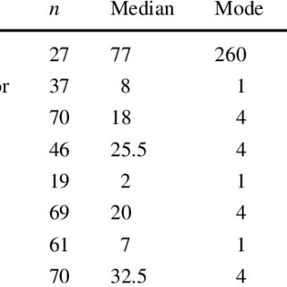 (PDF) A study of predictors of persistence in stalking