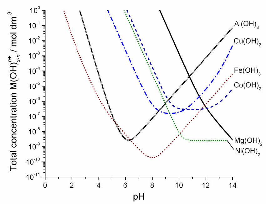 6. Solubility versus pH curves for the thermodynamically