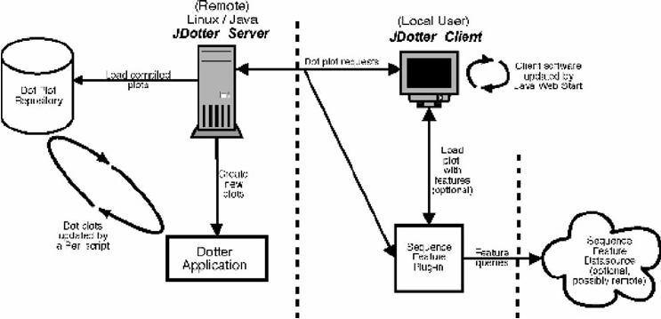 Schematic of JDotter client–server and plug-in
