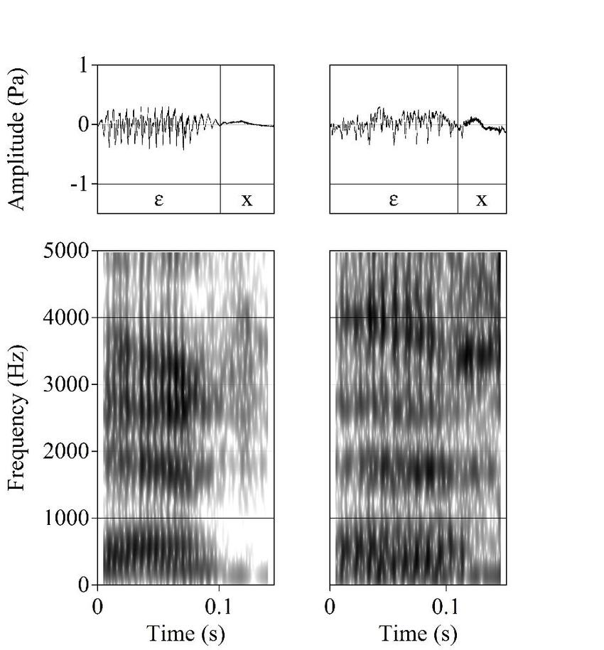 Monosyllabic tokens of eigenlijk, produced as /ɛx/ by