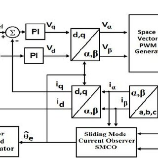 Block diagram of the sensorless PMSM drive system using