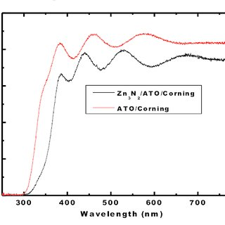 Film morphology at (a) 200 and (b) 400 ºC, showing