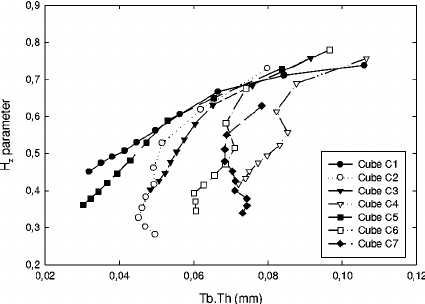 H versus trabecular spacing (Tb.Sp) computed for different