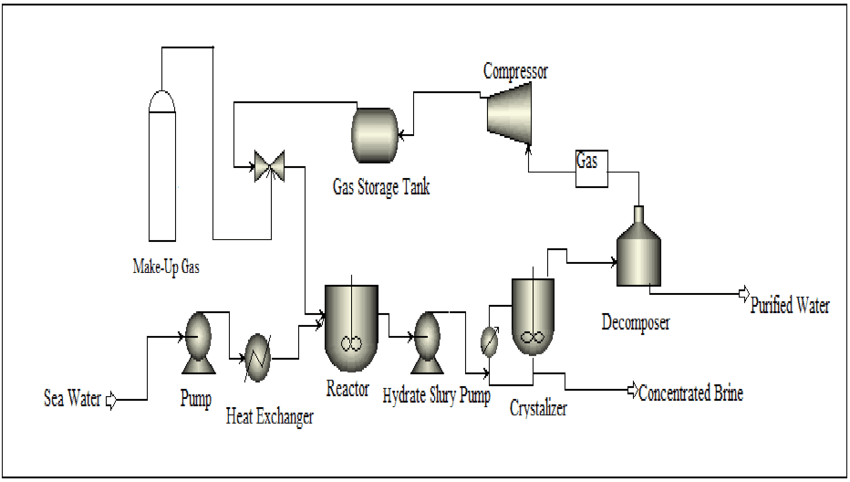 A typical process flow sheet proposed for desalination via