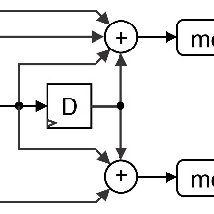 Trellis of Viterbi decoder for trace-back N = 4