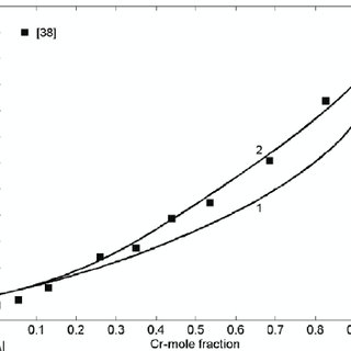 (PDF) Bulk and surface properties of liquid Al–Cr and Cr