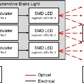 (PDF) Utilization of M-QAM Modulation During Optical