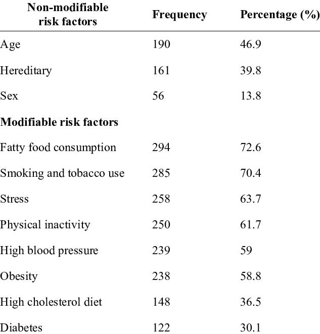 Knowledge regarding modifiable & non-modifiable risk ...