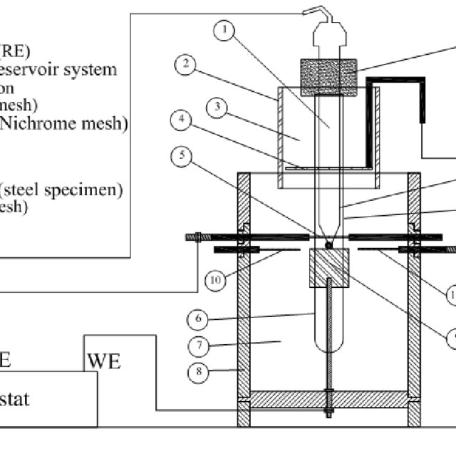 (PDF) Effect of Calcium Nitrite corrosion inhibitor on the