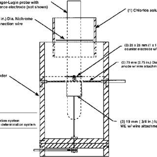 (PDF) Accelerated Chloride Threshold Testing: Part I