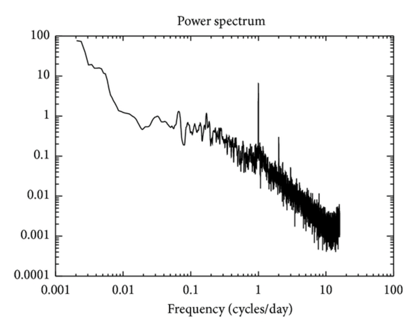Power density spectra of wind speed variations with time