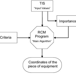FMEA as part of the RCM process (amended from Picknell