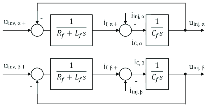 Block diagrams of controller in the αβ-coordinate system