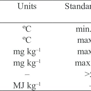 Molecular structure of (a) petroleum diesel (b) biodiesel