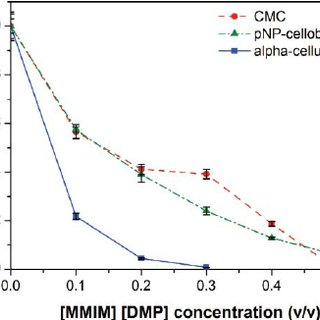 Selwyn test for enzyme inactivation by [MMIM] [DMP