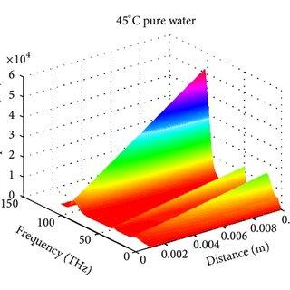 IR spectrum of heavy fuel oil as transmittance spectra [22