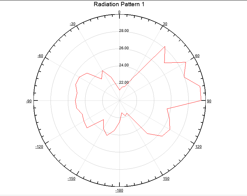 How choosing the Start angle of plot a radiation pattern
