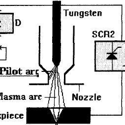 Block diagram of variable-polarity plasma arc welding