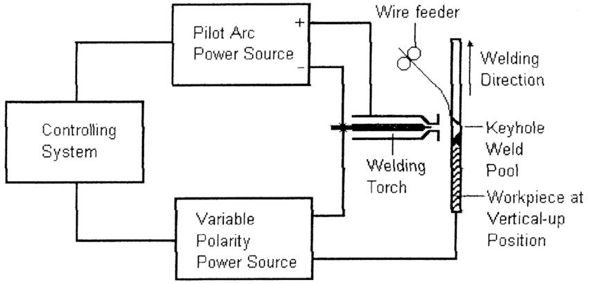 arc welding block diagram