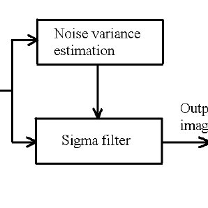(PDF) A modified sigma filter for noise reduction in images