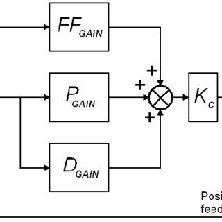 The block diagram of the digital position control system