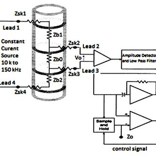 (PDF) The importance of measuring electrical impedance in