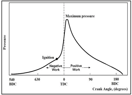 Theoretical cylinder pressure curve for spark ignition (SI
