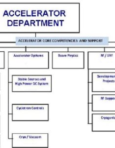 Organizational chart of accelerator department also engineering download rh researchgate